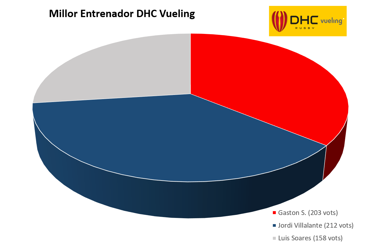 grafic entrenador DHC Vueling